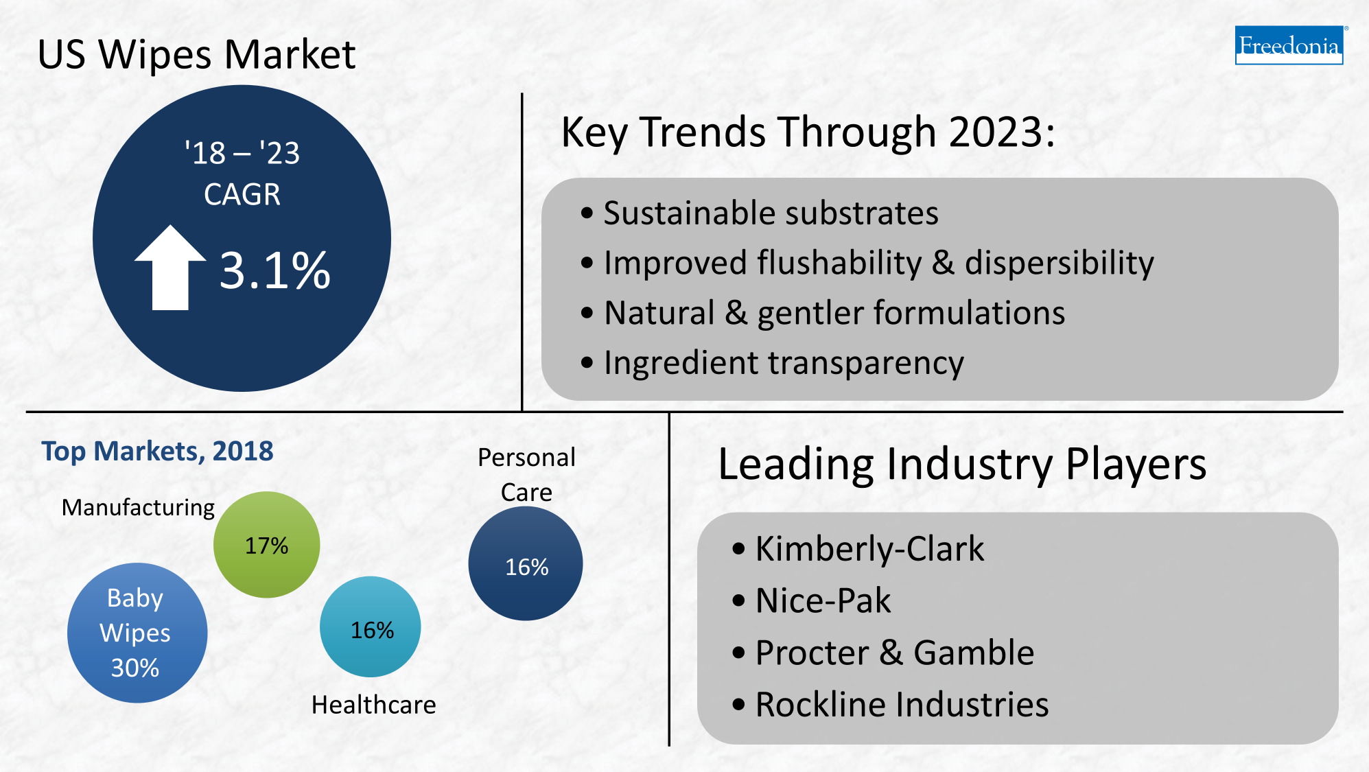 Trends in wipes market through 2023