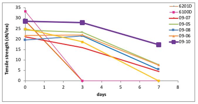 Chart: Hydrolytic stabilization study.
