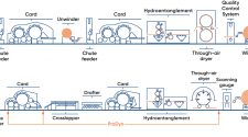 Hydroentanglement process line