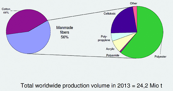 Polymers for manmade fibers (Source: Fiber Year Consulting)