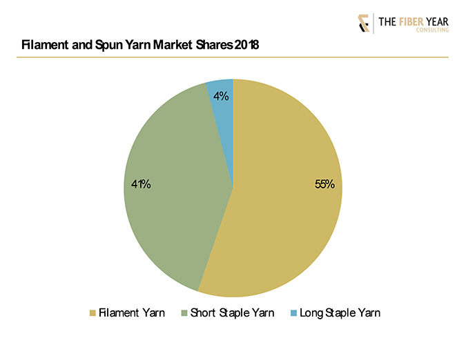 Illustration of filament and spun yarn market shares in 2018.