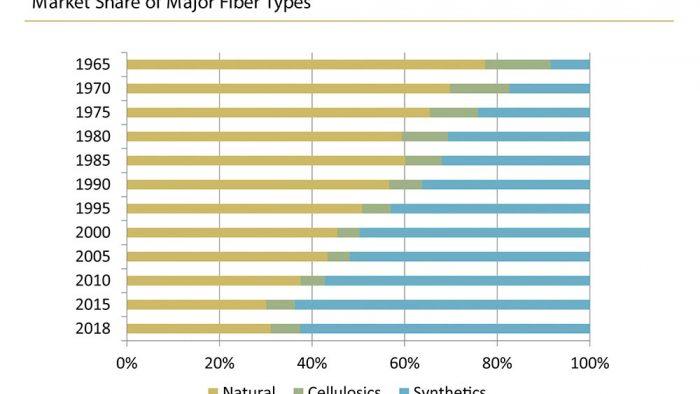 market share fiber types