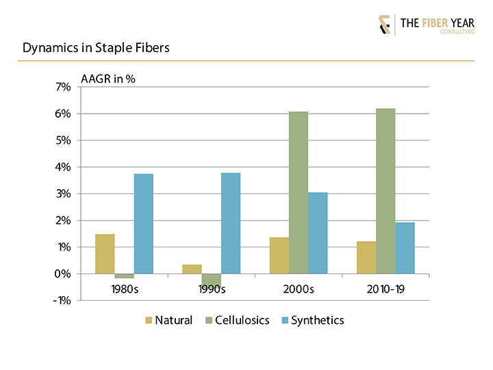 Dynamics in staple fibers