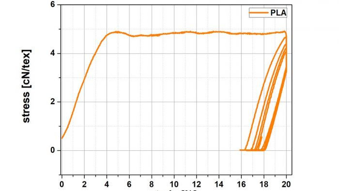 Stress-strain curve fiber test