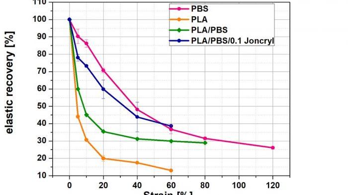 Chart elastic recovery PLA fibers