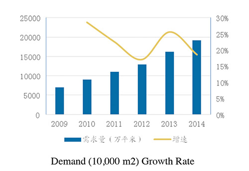 Chart 1: Demand (10,000 m2) Growth Rate Source: The Manmade and Synthetic Leather Committee of CPPIA, Guangfa Securities Development and Research Center