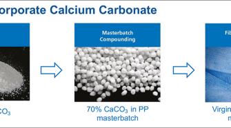 Incorporation of fiber grade CaCO3 into PP nonwovens