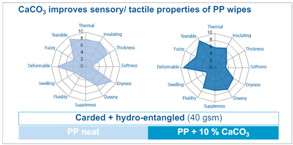 Impact of fiber grade CaCO3 on tactile properties of PP wipes