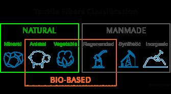 Bio-based or biofiber Classification