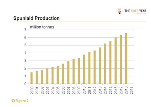 Spunlaid Production 2000-2019