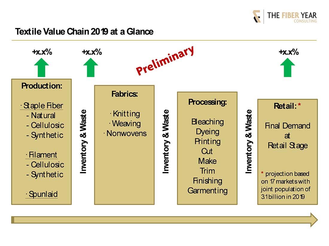 Textile Fiber Value Chain