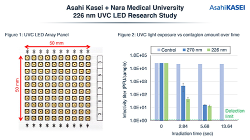 Asahi UVC LED Test Results