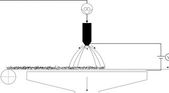 Figure 1. Schematic of the centrifugal spinning process