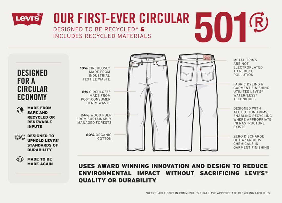 Levis 501 Jeans with Renewcell's Circulose Fiber