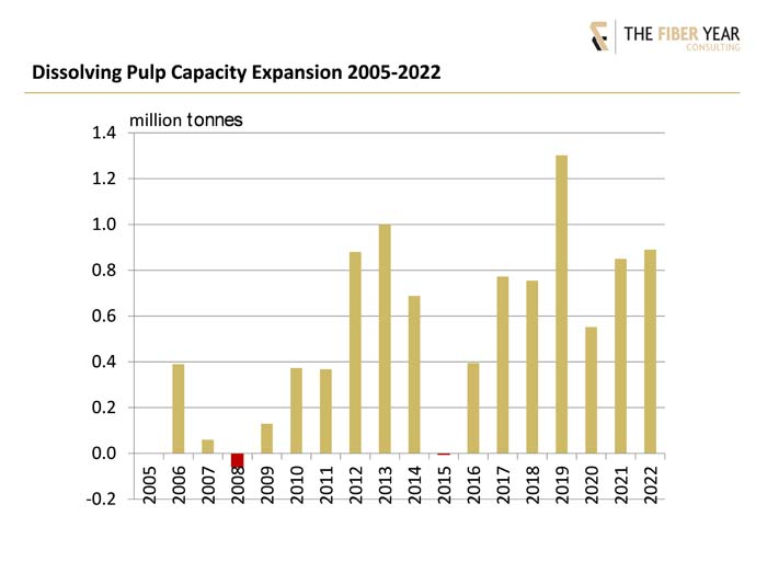 Dissolving Pulp Capacity Expansion 2005-2002