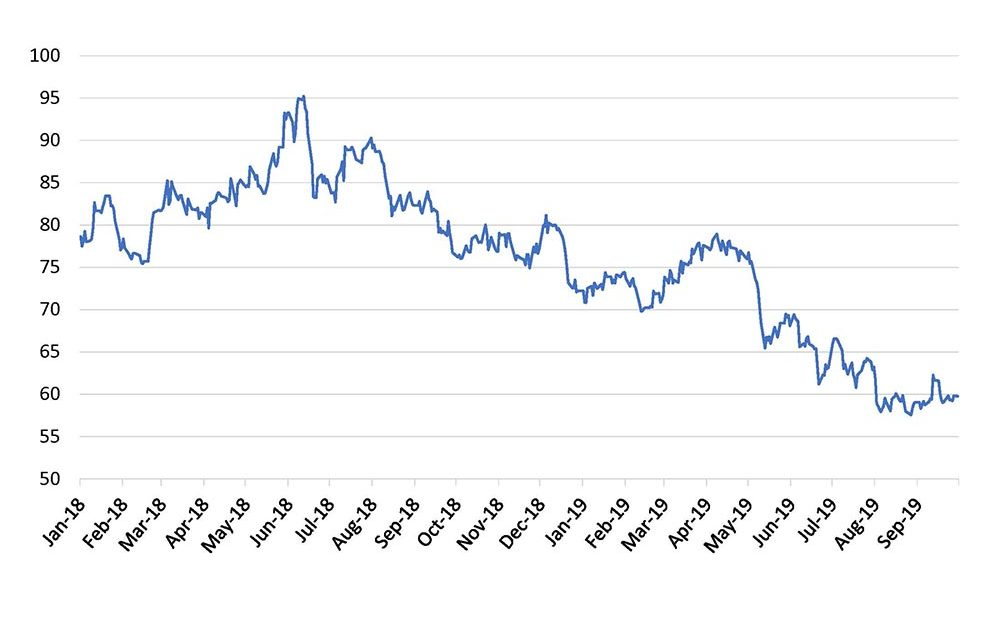 Chart showing ICE cotton futures