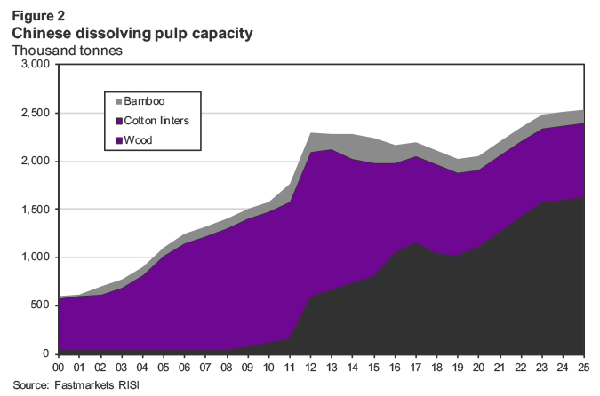 Chinese dissolving pulp capacity
