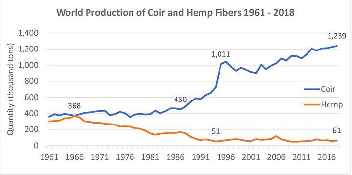 The case of the rising coir fiber production.