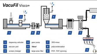 Typical VacuFil process including Visco+