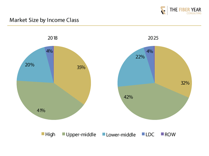 Chart showing market size income class.