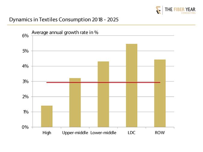 Dynamics in textiles consumption 2018-2025.