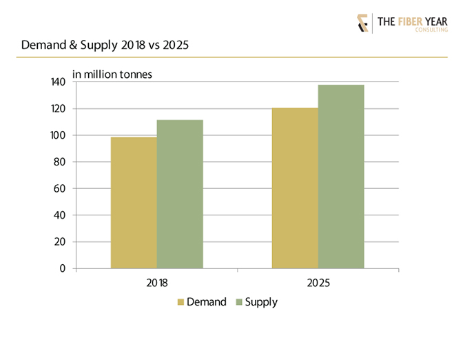 Demand and supply in 2018 versus 2025.
