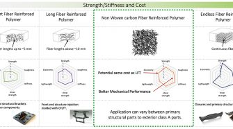 Comparative material map of carbon fiber nonwoven composites