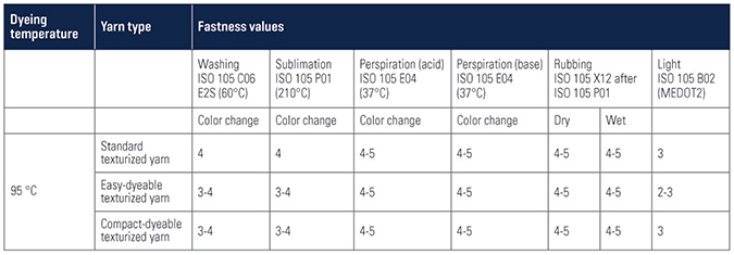 Table 1: Fastness values of the developed yarns.