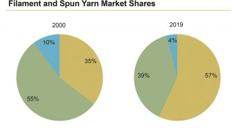 Filament and spun yarn markets