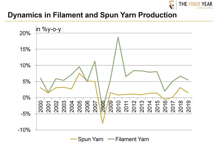 Dynamics in filament and spun yarn production