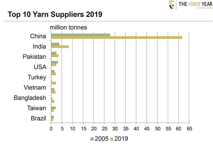 Top 10 yarn suppliers 2019