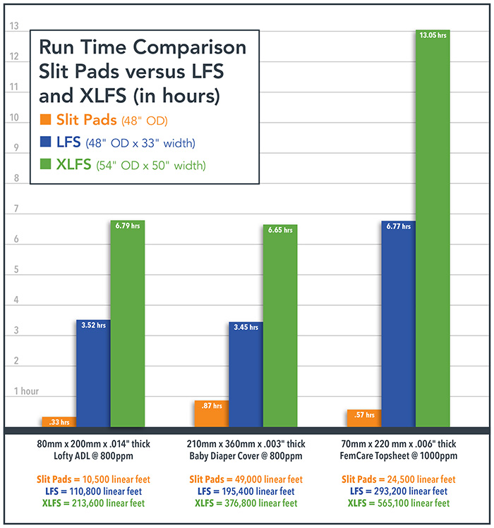 Chart showing the difference in run-time efficiency between traditional pad material rolls and rolls that have been converted using large-format spooling (LFS)
