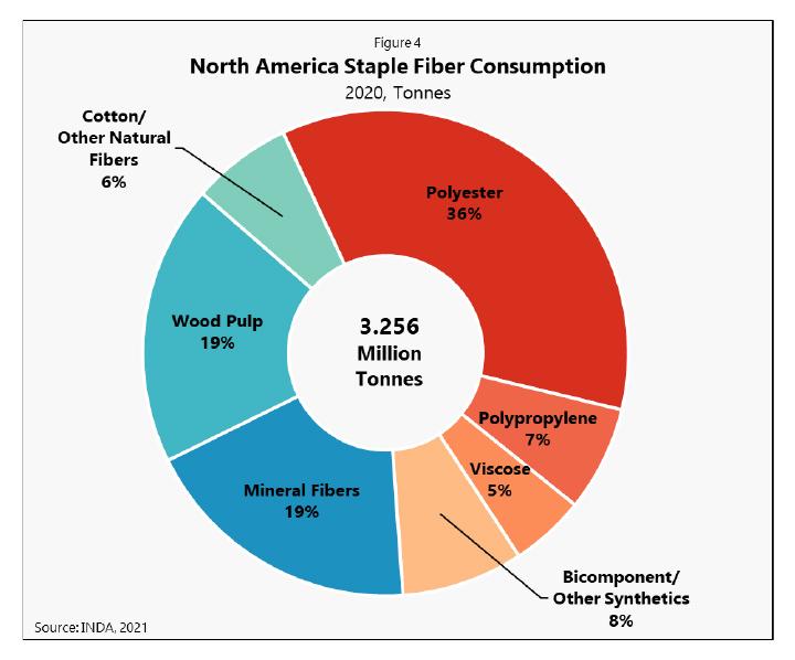 Staple fiber consumption