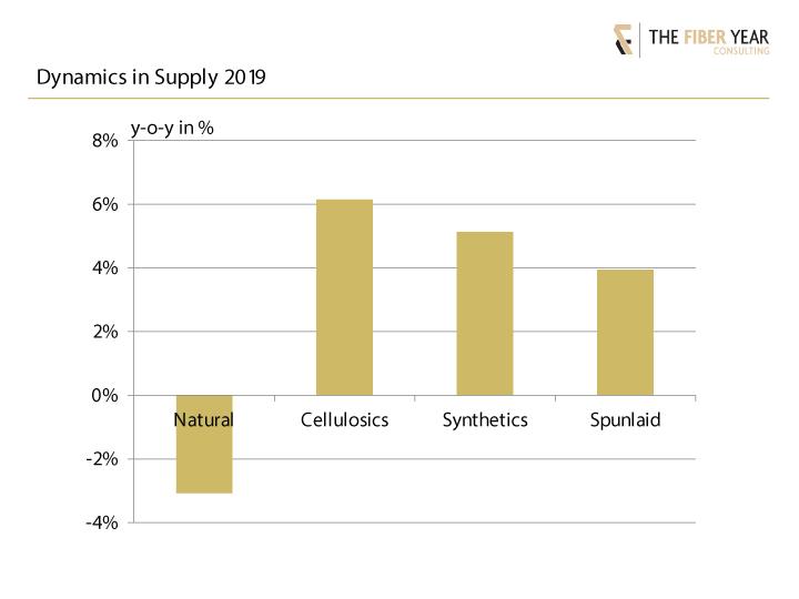 Dynamics in fiber supply 2019