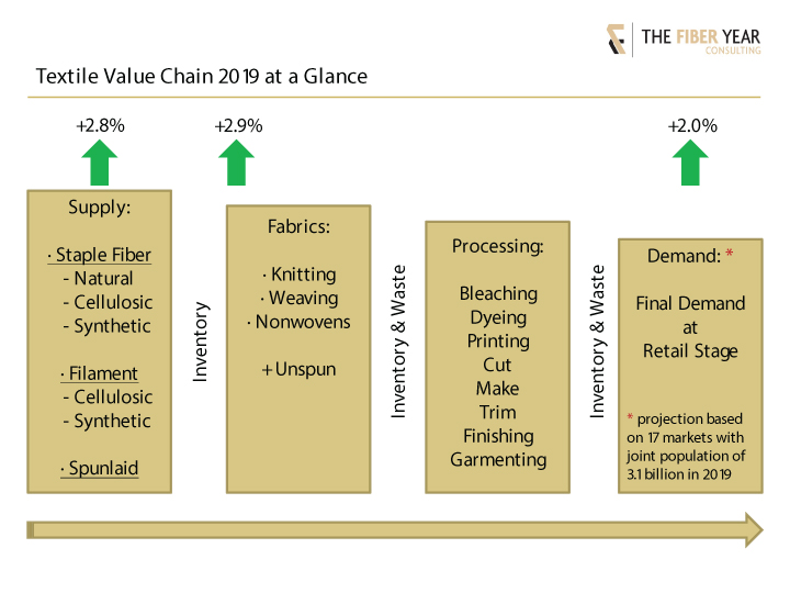 2019 textile value chain at a glance.