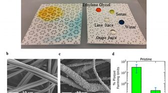Comparison of treated textiles with different droplets
