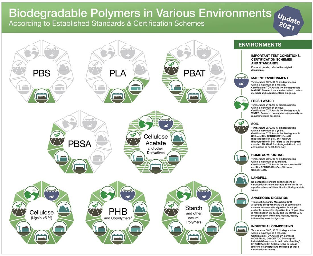 Biodegradable polymers in different environments. Illustration courtesy of Nova Institute.