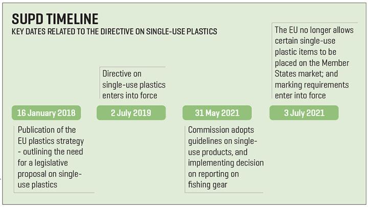 Key dates for directive on single-use plastics. Illustration courtesy of European Commission