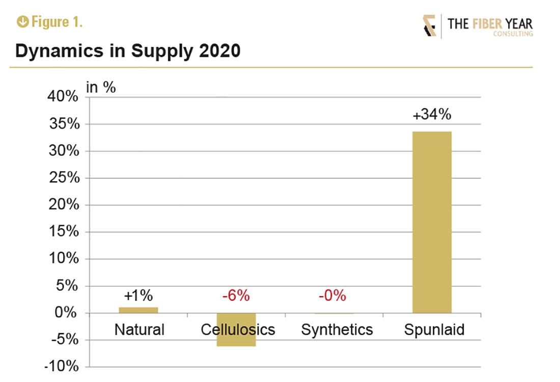 Dynamics in supply 2020