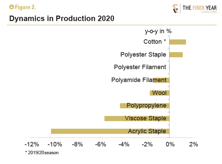 Dynamics in production 2020