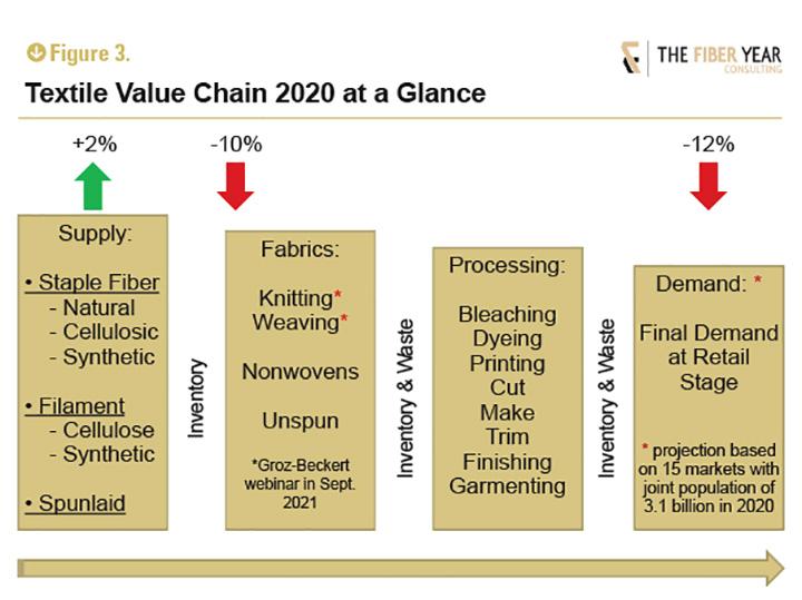 Textile value chain 2020 t a glance