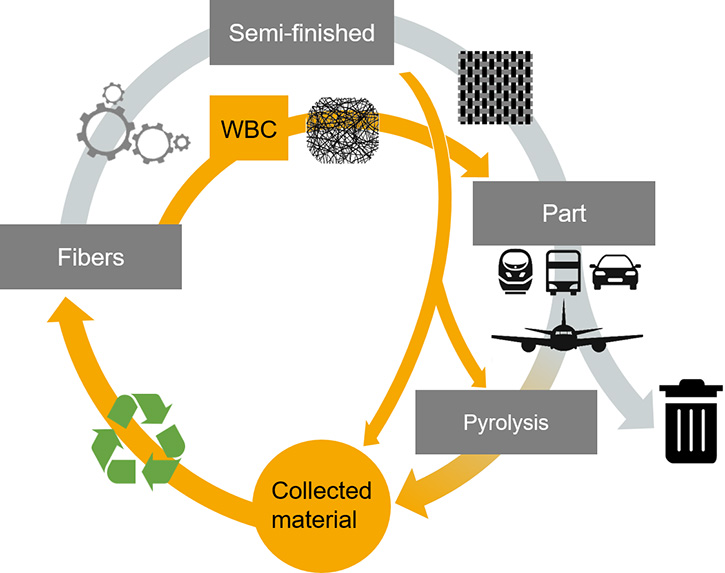 New material flow with web-based composites