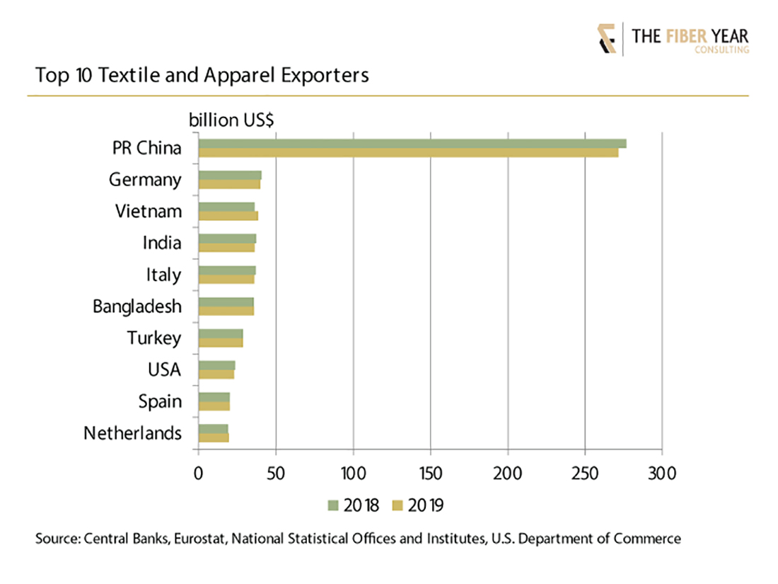 Top 10 textile and apparel exporters