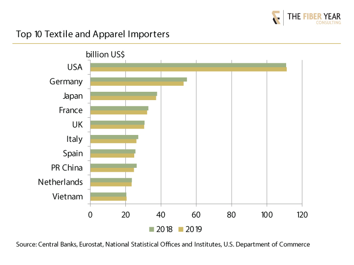 Top 10 textile and apparel importers