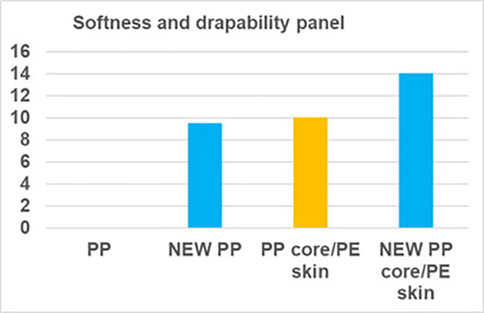 Chart showing softness of new PP grade