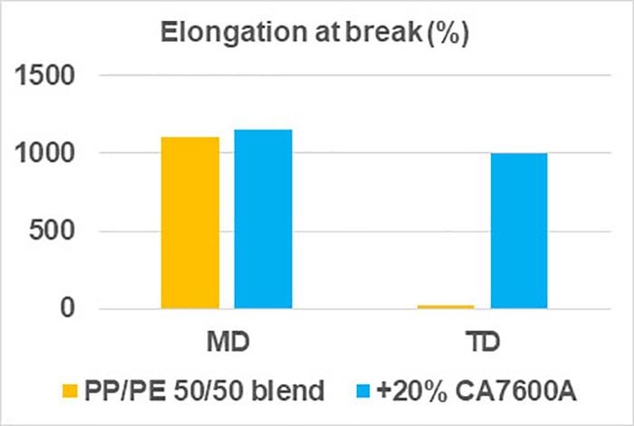 Chart showing elongation at break
