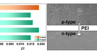Thermoelectric properties of carbon nanotube yarns (CNTYs)