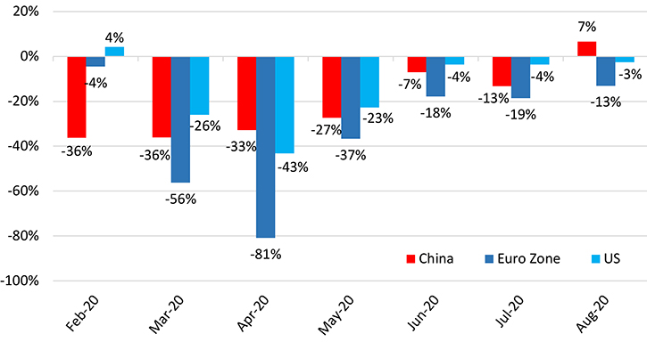 Year-over-year change in clothing spending in China, the EU, and the U.S.