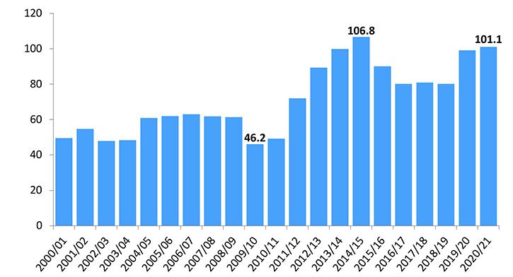 Global ending stocks (million bales)