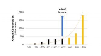 Growth of plastics